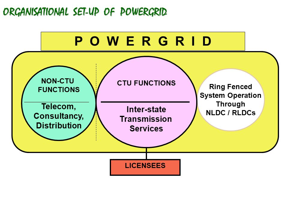 ORGANISATIONAL SET-UP OF POWERGRID Ring Fenced System Operation Through NLDC / RLDCs CTU FUNCTIONS Inter-state Transmission Services P O W E R G R I D