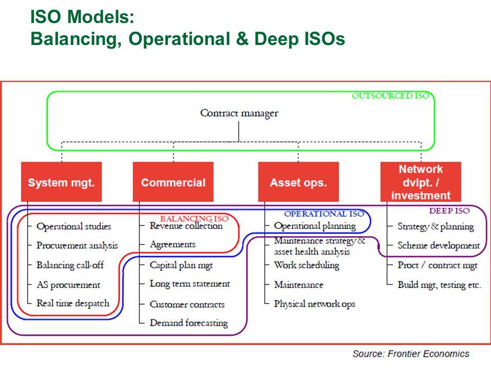 ISO Models: Balancing, Operational & Deep ISOs