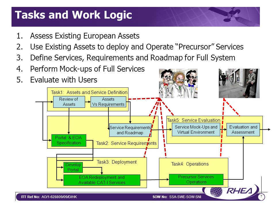 7 ITT Ref No: AO/1-628809/09/D/HKSOW No: SSA-SWE-SOW-SNI Review of Assets Vs Requirements Task1: Assets and Service Definition Service Requirements and Roadmap Task2: Service Requirements Portal & EOA Specification Service Mock-Ups and Virtual Environment Evaluation and Assessment Task5: Service Evaluation Task3: Deployment Develop Portal EOA Redeployment and Available CAT-I Services Precursor Services Operations Task4: Operations Tasks and Work Logic 1.Assess Existing European Assets 2.Use Existing Assets to deploy and Operate Precursor Services 3.Define Services, Requirements and Roadmap for Full System 4.Perform Mock-ups of Full Services 5.Evaluate with Users