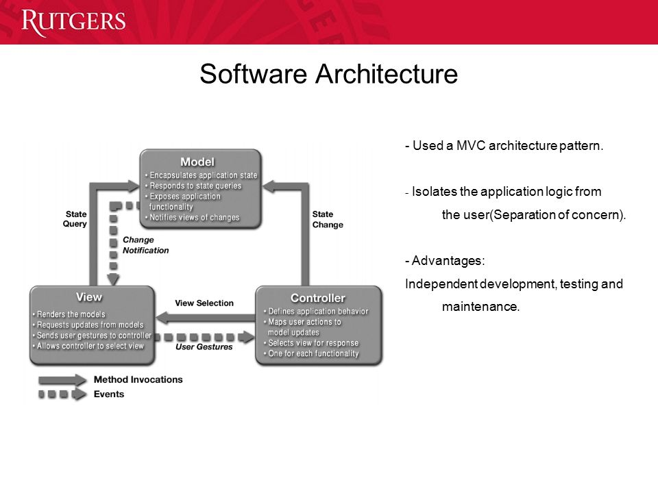 Software Architecture - Used a MVC architecture pattern.