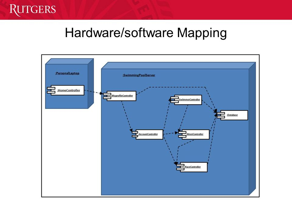 Hardware/software Mapping