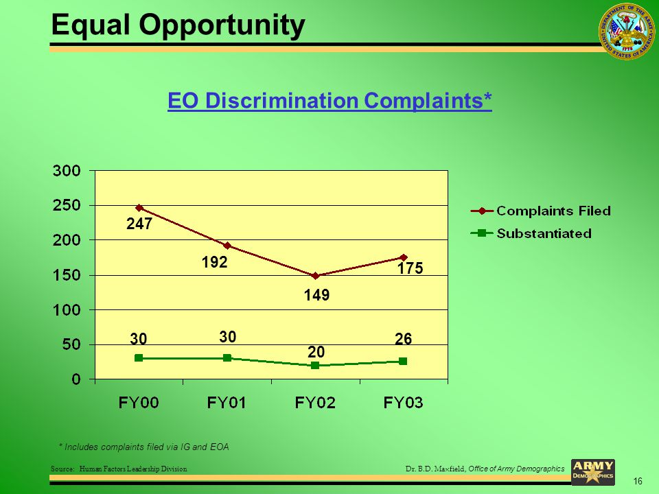 Dr. B.D. Maxfield, Office of Army Demographics EO Discrimination Complaints* * Includes complaints filed via IG and EOA Source: Human Factors Leadersh
