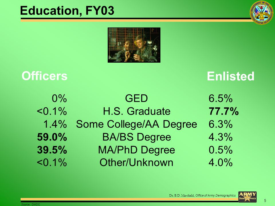 Dr. B.D. Maxfield, Office of Army Demographics Education, FY03 Officers GED H.S. Graduate Some College/AA Degree BA/BS Degree MA/PhD Degree Other/Unkn