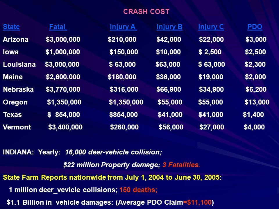 CRASH COST State Fatal Injury A Injury B Injury C PDO Arizona $3,000,000 $210,000 $42,000 $22,000 $3,000 Iowa $1,000,000 $150,000 $10,000 $ 2,500 $2,500 Louisiana $3,000,000 $ 63,000 $63,000 $ 63,000 $2,300 Maine $2,600,000 $180,000 $36,000 $19,000 $2,000 Nebraska $3,770,000 $316,000 $66,900 $34,900 $6,200 Oregon $1,350,000 $1,350,000 $55,000 $55,000 $13,000 Texas $ 854,000 $854,000 $41,000 $41,000 $1,400 Vermont $3,400,000 $260,000 $56,000 $27,000 $4,000 INDIANA: Yearly: 16,000 deer-vehicle collision; $22 million Property damage; 3 Fatalities.