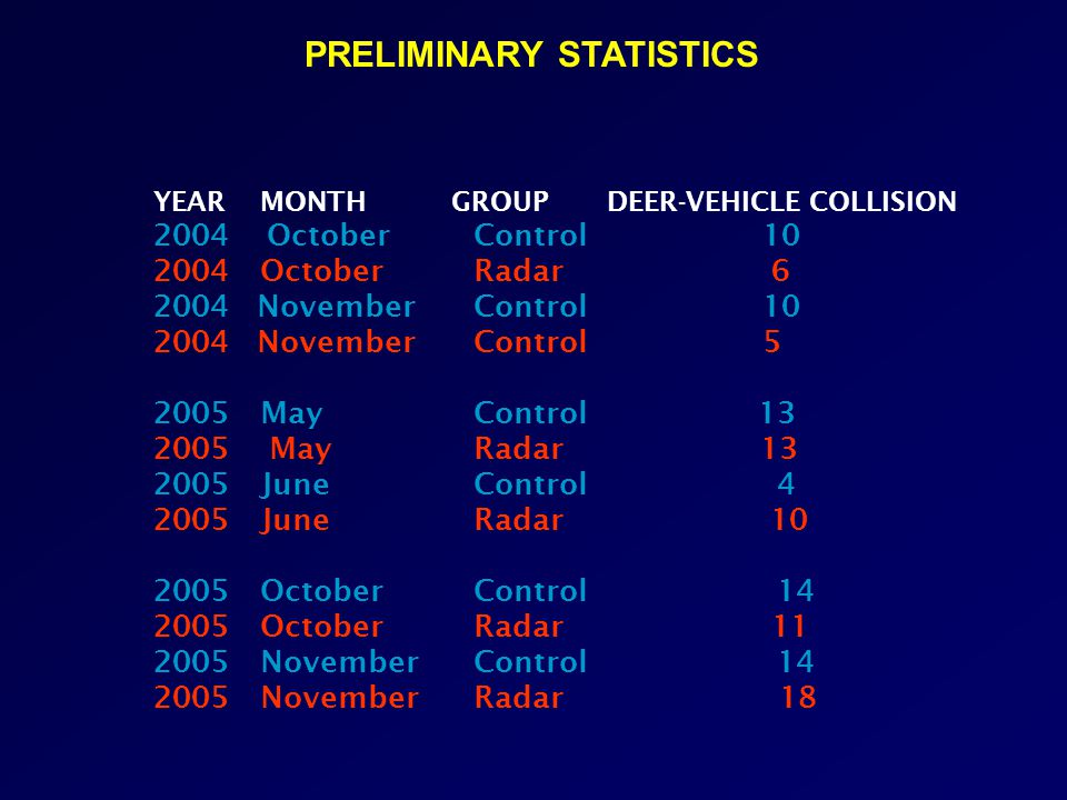 YEAR MONTH GROUP DEER-VEHICLE COLLISION 2004 OctoberControl 10 2004OctoberRadar 6 2004 NovemberControl 10 2004 NovemberControl 5 2005MayControl 13 2005 MayRadar 13 2005JuneControl 4 2005JuneRadar 10 2005OctoberControl 14 2005OctoberRadar 11 2005NovemberControl 14 2005NovemberRadar 18 PRELIMINARY STATISTICS