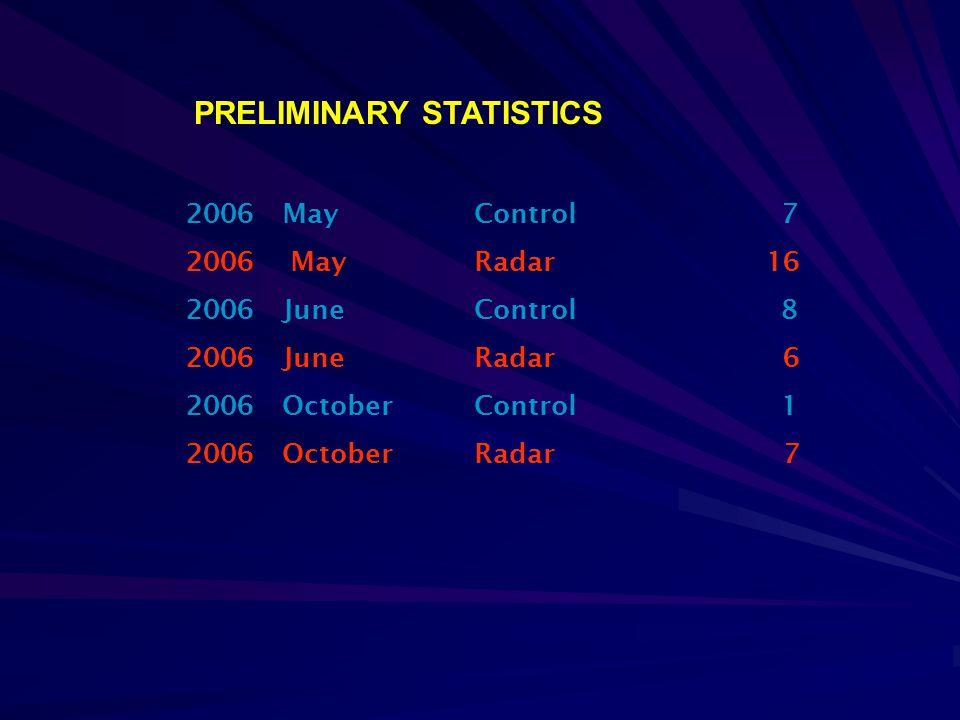 2006MayControl 7 2006 MayRadar 16 2006JuneControl 8 2006JuneRadar 6 2006OctoberControl 1 2006OctoberRadar 7 PRELIMINARY STATISTICS