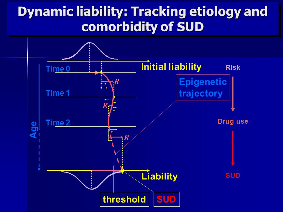 Dynamic liability: Tracking etiology and comorbidity of SUD Risk Drug useSUD Time 0 Initial liability SUDthreshold Liability Age R Time 2 Time 1 R R Epigenetic trajectory