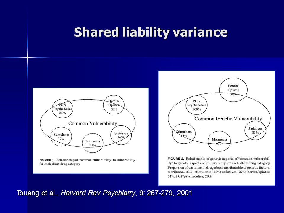 Shared liability variance Tsuang et al., Harvard Rev Psychiatry, 9: 267-279, 2001