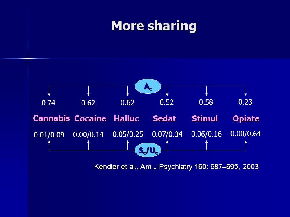 More sharing Kendler et al., Am J Psychiatry 160: 687–695, 2003 0.74 0.62 0.52 0.58 0.23 Cannabis Cocaine Halluc Sedat Stimul Opiate AcAcAcAc S c /U c 0.01/0.09 0.00/0.14 0.05/0.25 0.07/0.34 0.06/0.16 0.00/0.64