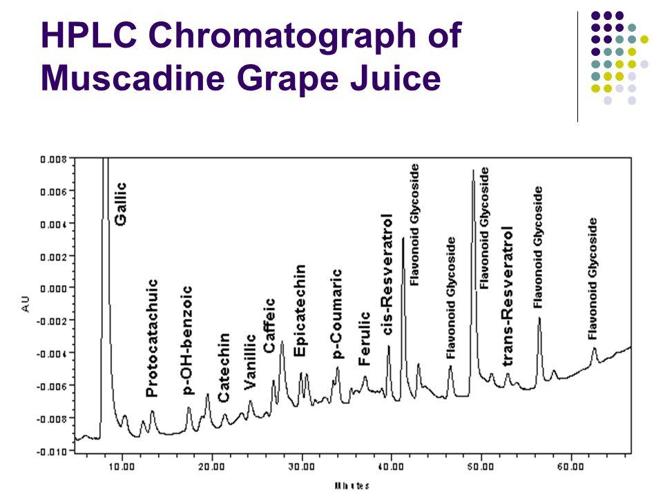 HPLC Chromatograph of Muscadine Grape Juice