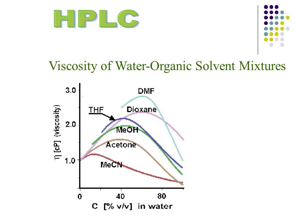 Viscosity of Water-Organic Solvent Mixtures