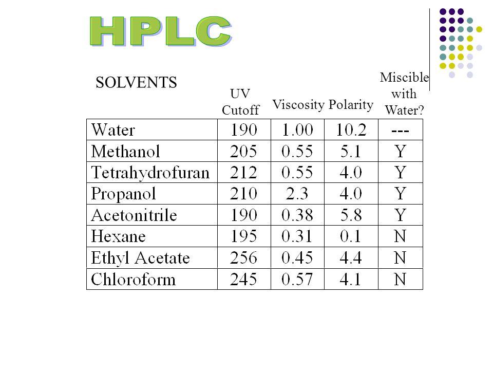 SOLVENTS UV Cutoff ViscosityPolarity Miscible with Water