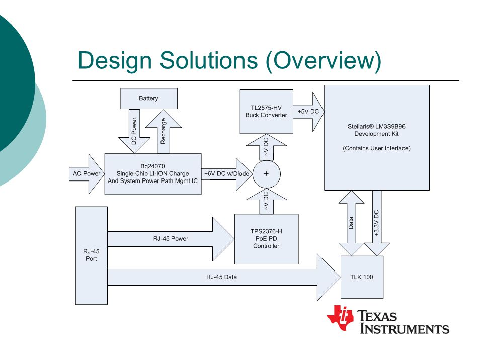 Design Solutions (Overview)