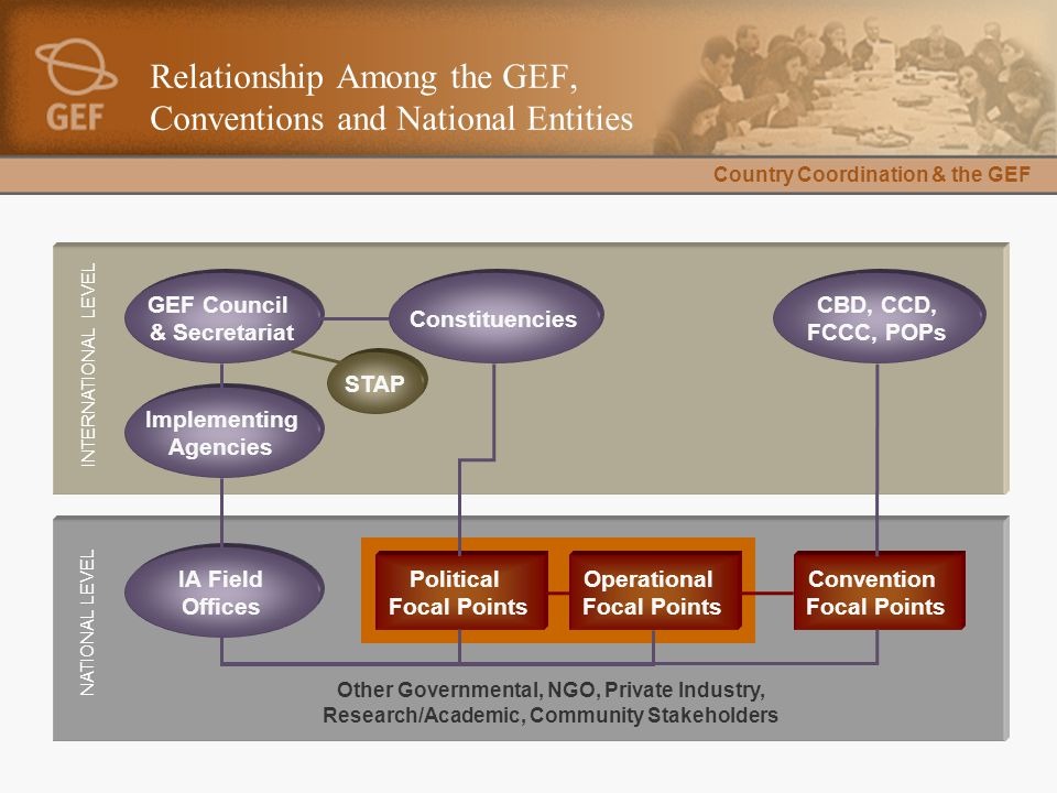 Country Coordination & the GEF Relationship Among the GEF, Conventions and National Entities Convention Focal Points Operational Focal Points Politica