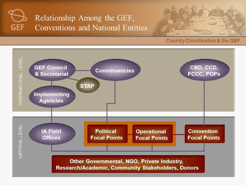 Country Coordination & the GEF Relationship Among the GEF, Conventions and National Entities Convention Focal Points Operational Focal Points Political Focal Points NATIONAL LEVEL INTERNATIONAL LEVEL IA Field Offices Implementing Agencies GEF Council & Secretariat STAP Constituencies CBD, CCD, FCCC, POPs Other Governmental, NGO, Private Industry, Research/Academic, Community Stakeholders, Donors