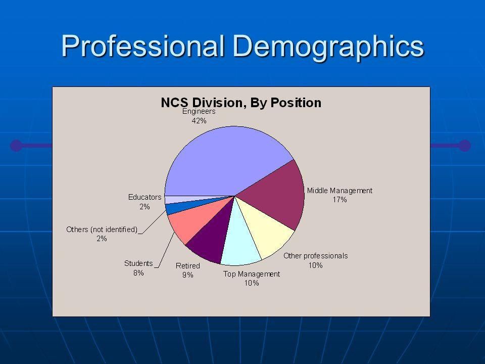 Industrial Demographics