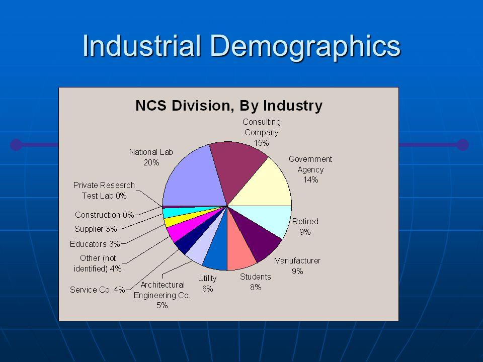 NCSD Budget
