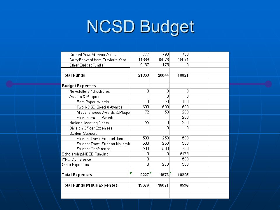 NCSD Metrics 2007 Division Meetings Division Governance Division Contributions to Society Division Services to Membership National Meeting Participation 2007 Summer: 2 sessions / 1 forum 2007 Winter: 2 sessions / 1 forum / 1 panel Succession Planning 2007 Succession Plan submitted 2007 (Annual Submission) ANS Position Statements Nuc Crit Accidents in Work Place (fact sheet) (Revised 2006) Not responsible for Position Statements Professional Development Tutorial on SCALE code system Nov.