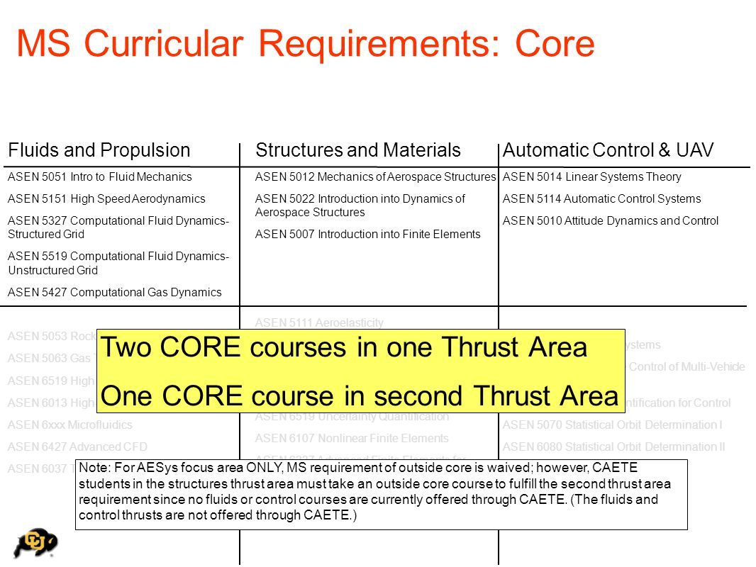 MS Curricular Requirements: Core Fluids and Propulsion ASEN 5051 Intro to Fluid Mechanics ASEN 5151 High Speed Aerodynamics ASEN 5327 Computational Fl