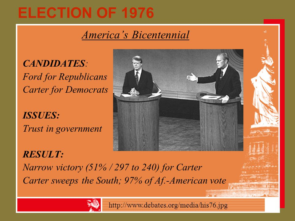 ELECTION OF 1976 America's Bicentennial CANDIDATES: Ford for Republicans Carter for Democrats ISSUES: Trust in government RESULT: Narrow victory (51% / 297 to 240) for Carter Carter sweeps the South; 97% of Af.-American vote http://www.debates.org/media/his76.jpg
