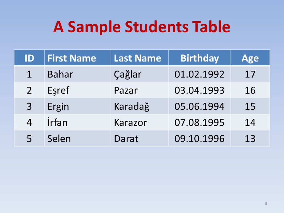 Acquiring Data of One Student All data acquirement operations are done by TableAdapter object Fill method is the method which brings all data from the table If you want to get only one student's data, you need to create a new query in the TableAdapter object 69