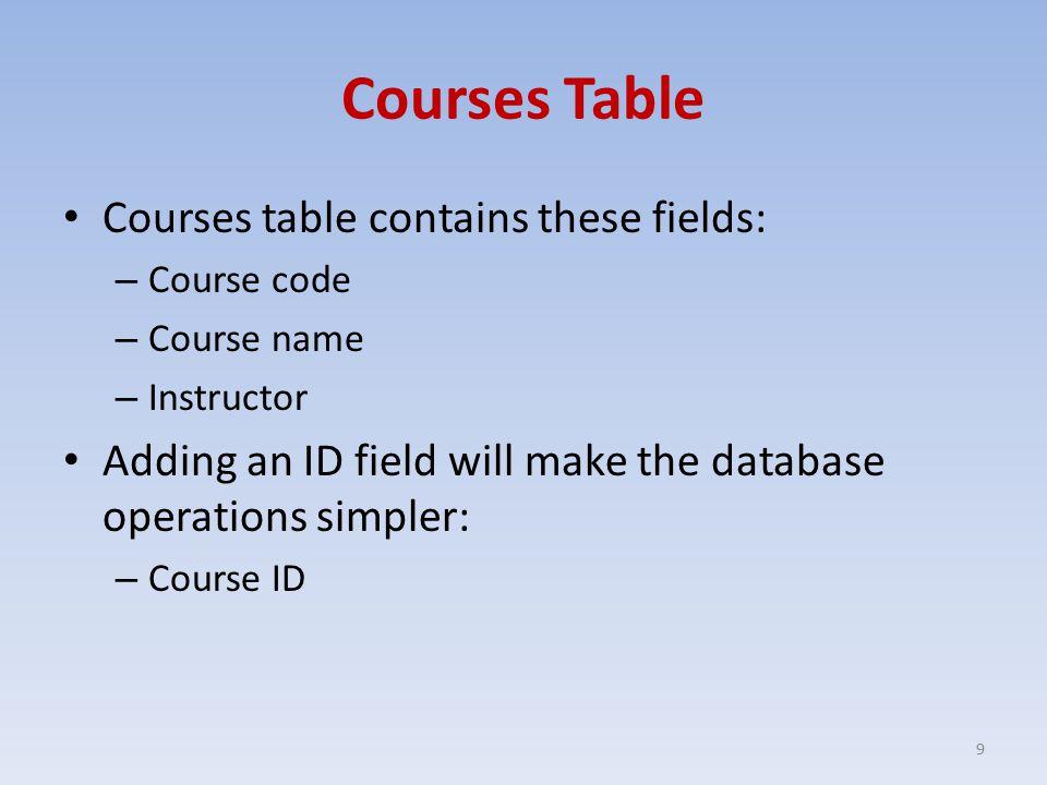 A Sample Courses Table Course IDCourse CodeCourse NameInstructor 1BIM111 Introduction to Computer Engineering Muzaffer DOĞAN 2BIM211Visual ProgrammingMuzaffer DOĞAN 3BIM201System SoftwareCüneyt AKINLAR 4BIM309Artificial IntelligenceSedat TELÇEKEN 5BIM213 Data Structures and Algorithms Cüneyt AKINLAR 10