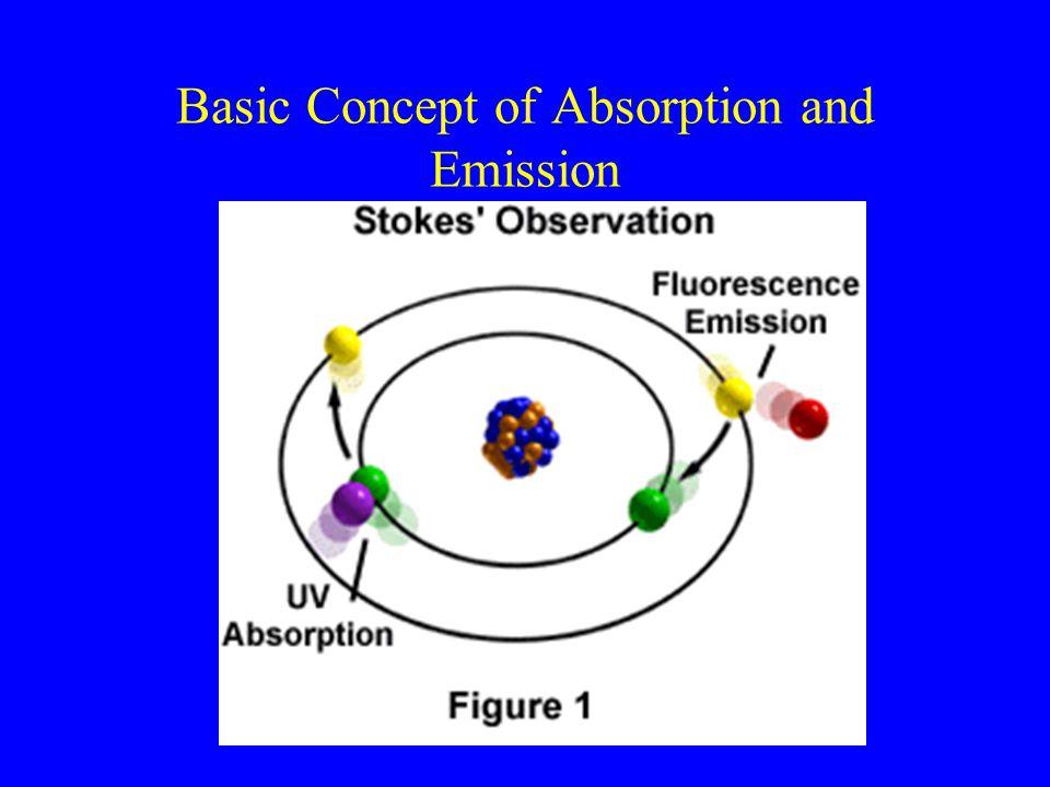 Basic Concept of Epi-Fluorescence Microscopy