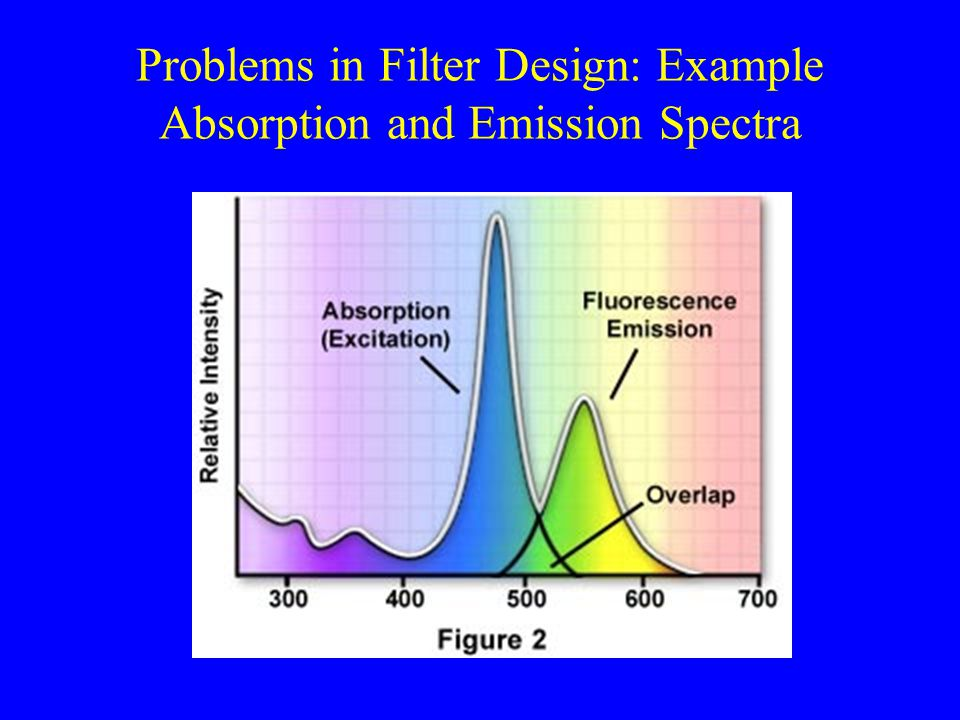 Problems in Filter Design: Example Absorption and Emission Spectra