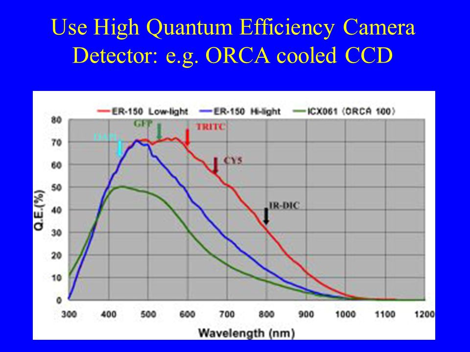 Use High Quantum Efficiency Camera Detector: e.g. ORCA cooled CCD