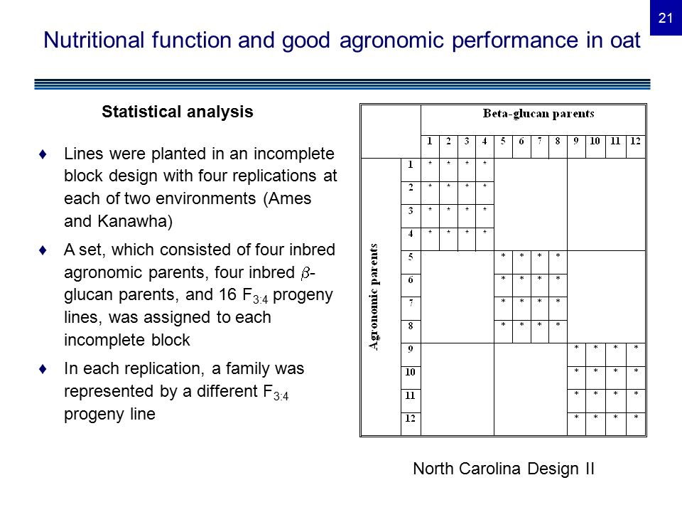 21 Nutritional function and good agronomic performance in oat Statistical analysis North Carolina Design II ♦Lines were planted in an incomplete block design with four replications at each of two environments (Ames and Kanawha) ♦A set, which consisted of four inbred agronomic parents, four inbred  - glucan parents, and 16 F 3:4 progeny lines, was assigned to each incomplete block ♦In each replication, a family was represented by a different F 3:4 progeny line