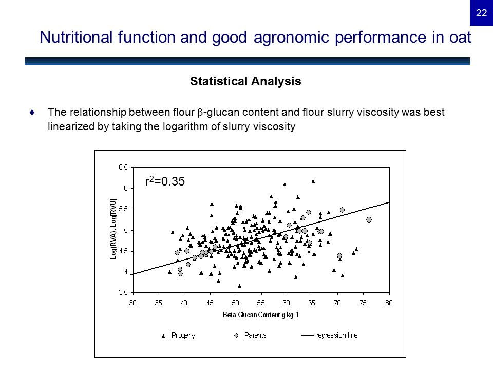 22 Nutritional function and good agronomic performance in oat Statistical Analysis ♦The relationship between flour  -glucan content and flour slurry viscosity was best linearized by taking the logarithm of slurry viscosity r 2 =0.35