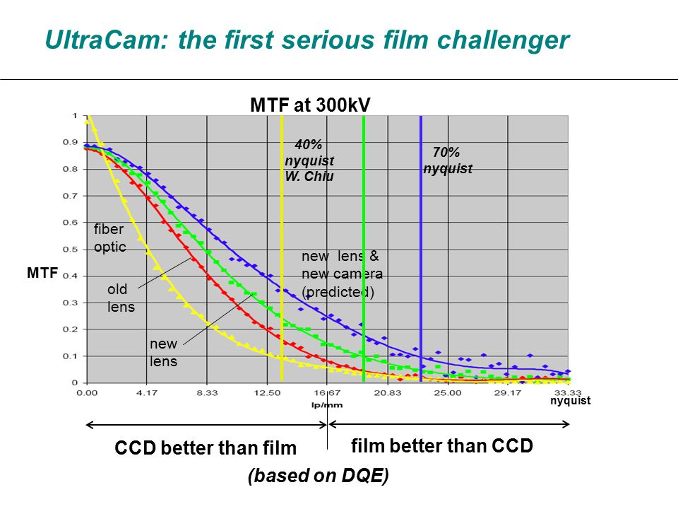 MTF fiber optic old lens new lens new lens & new camera (predicted) UltraCam: the first serious film challenger MTF at 300kV CCD better than film film better than CCD (based on DQE) 40% nyquist W.