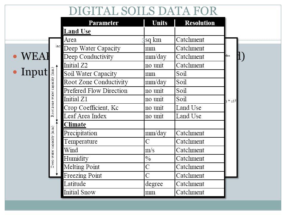 DIGITAL SOILS DATA FOR HYDROLOGIC MODELLING WEAP Model Structure (Soil Moisture Method) Input Parameters 3