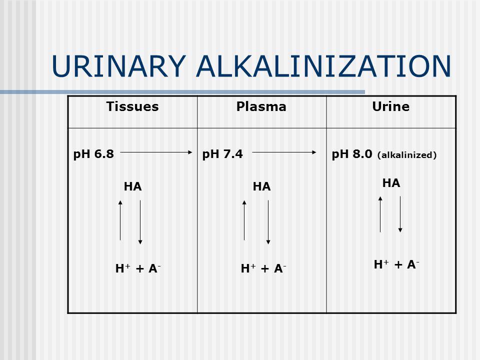URINARY ALKALINIZATION TissuesPlasmaUrine pH 6.8 HA H + + A - pH 7.4 HA H + + A - pH 8.0 (alkalinized) HA H + + A -