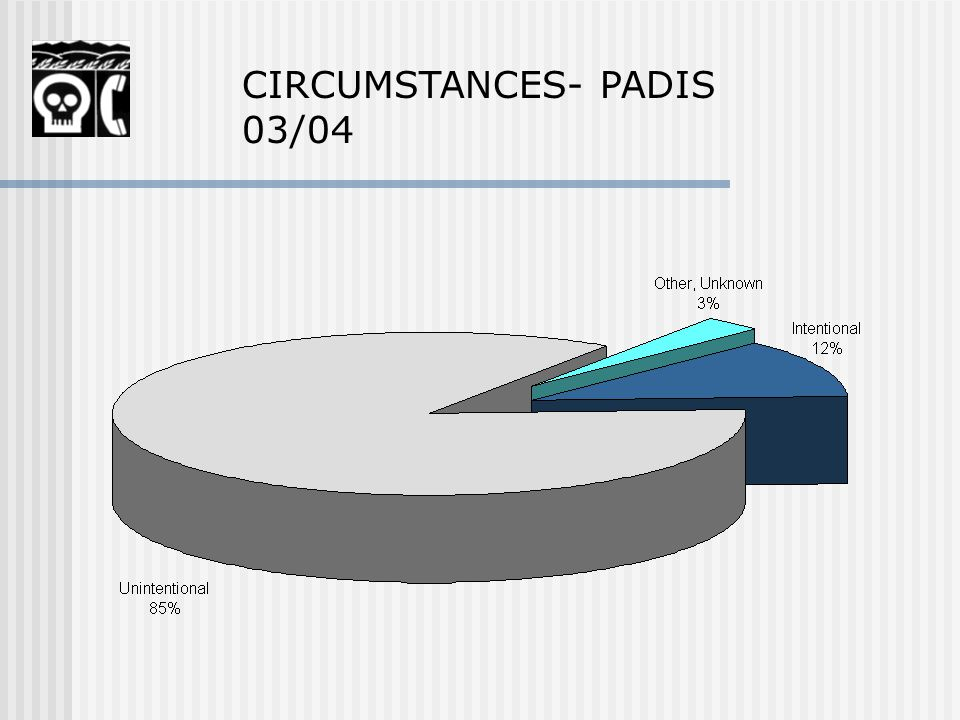 CIRCUMSTANCES- PADIS 03/04
