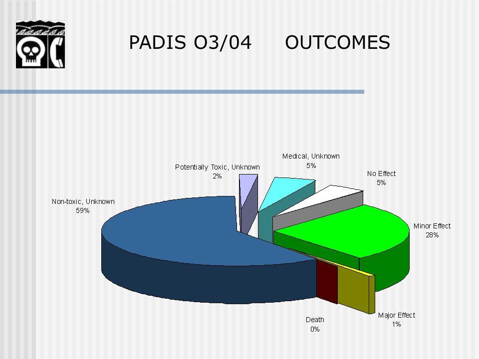 PADIS O3/04 OUTCOMES