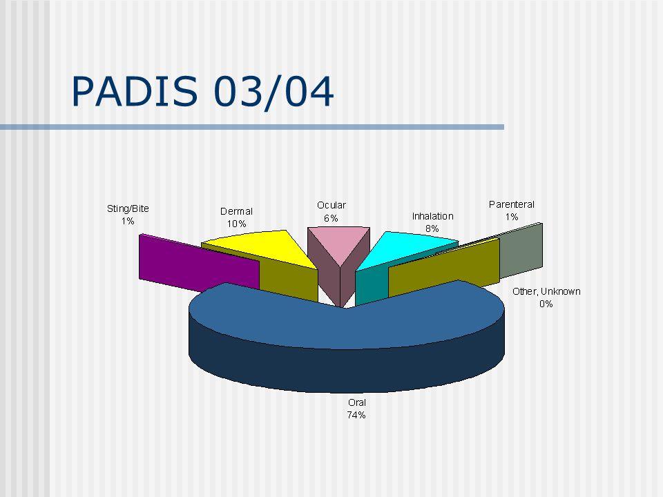 PADIS 03/04