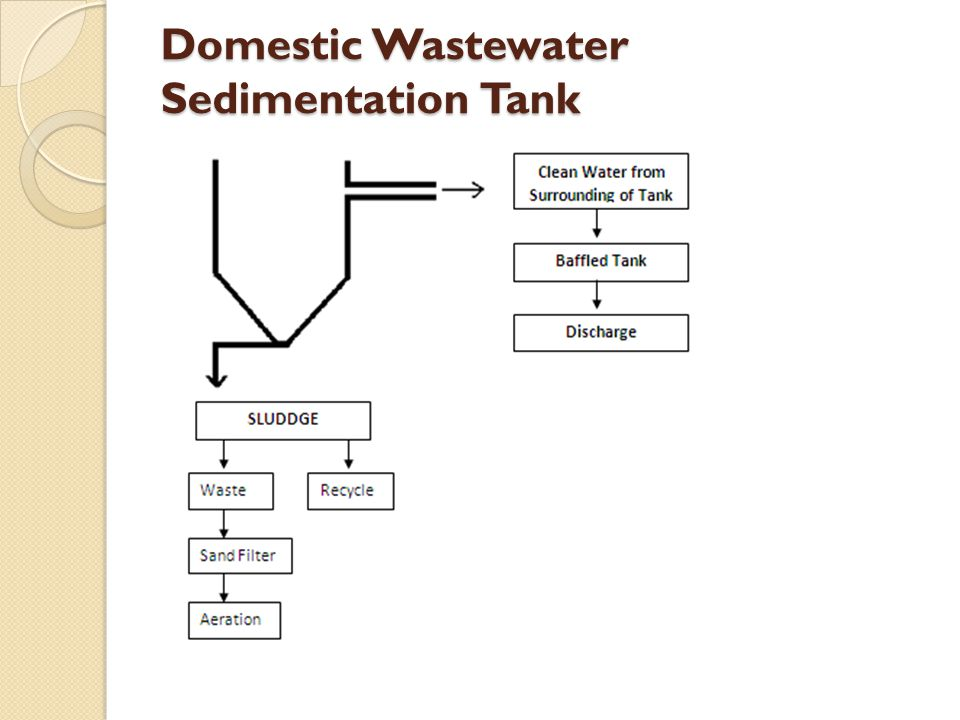 Circular sedimentation tank calculation circular sedimentation tank dimensions; diameter=3m depth=2m effluent launder=0.3m Q=70m 3 /day = 0.00081m 3 /sec HRT=Volume / Q =14.1 m 3 / (70 m 3 /d x d/24 hr) = 4.83 hr