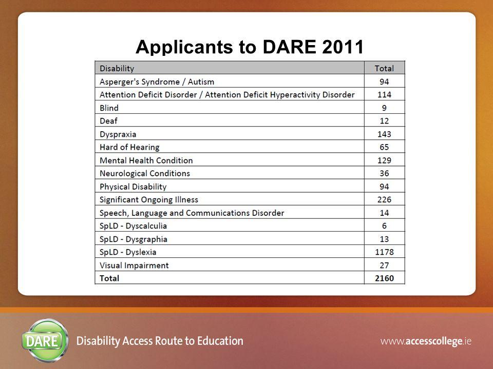 Applicants to DARE 2011