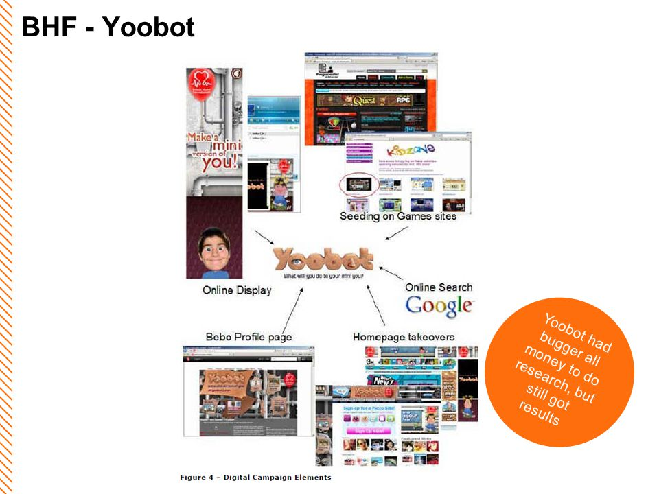 BHF - Yoobot Yoobot had bugger all money to do research, but still got results
