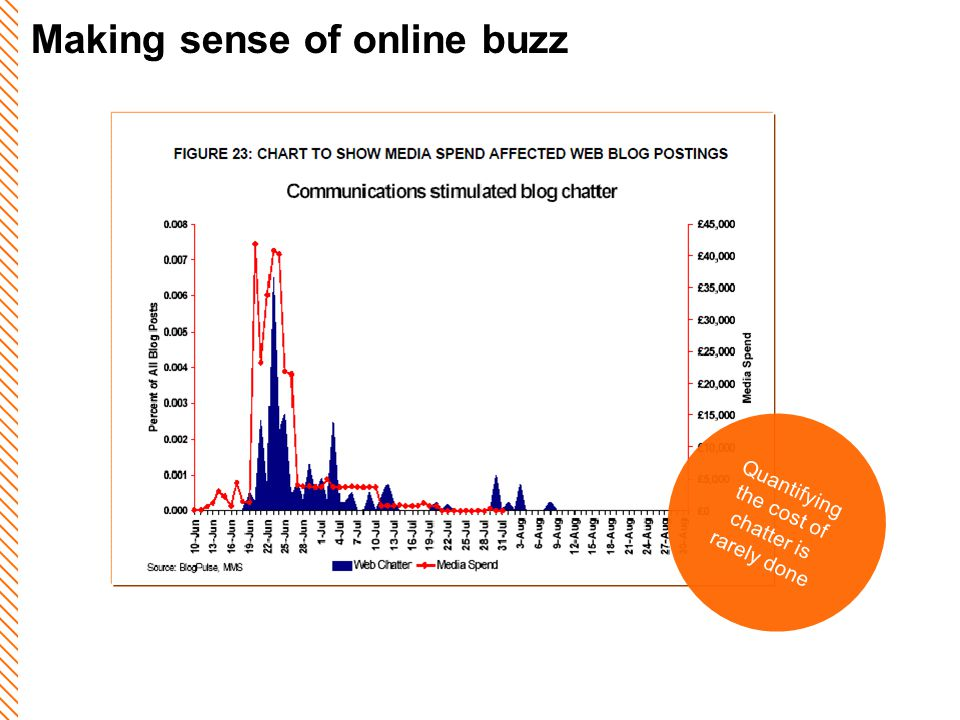 Making sense of online buzz Quantifying the cost of chatter is rarely done