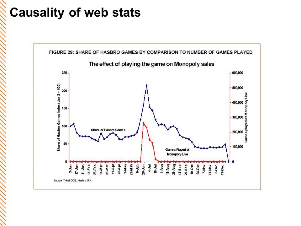 Causality of web stats
