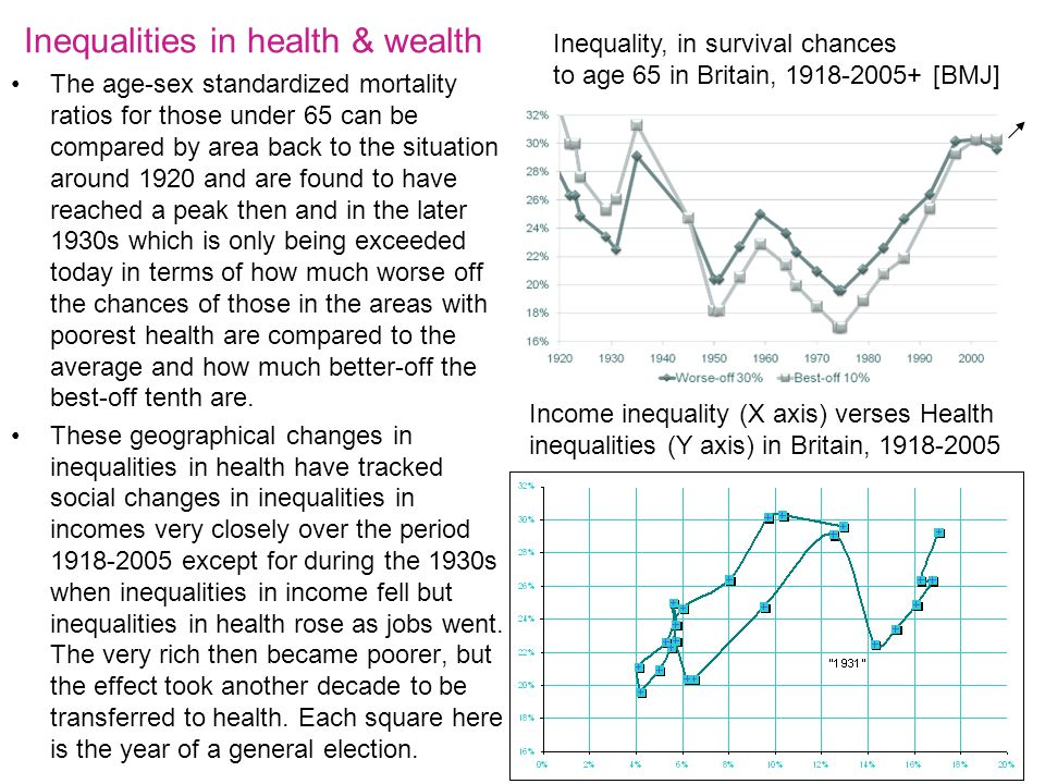 10 Inequalities in health & wealth The age-sex standardized mortality ratios for those under 65 can be compared by area back to the situation around 1920 and are found to have reached a peak then and in the later 1930s which is only being exceeded today in terms of how much worse off the chances of those in the areas with poorest health are compared to the average and how much better-off the best-off tenth are.