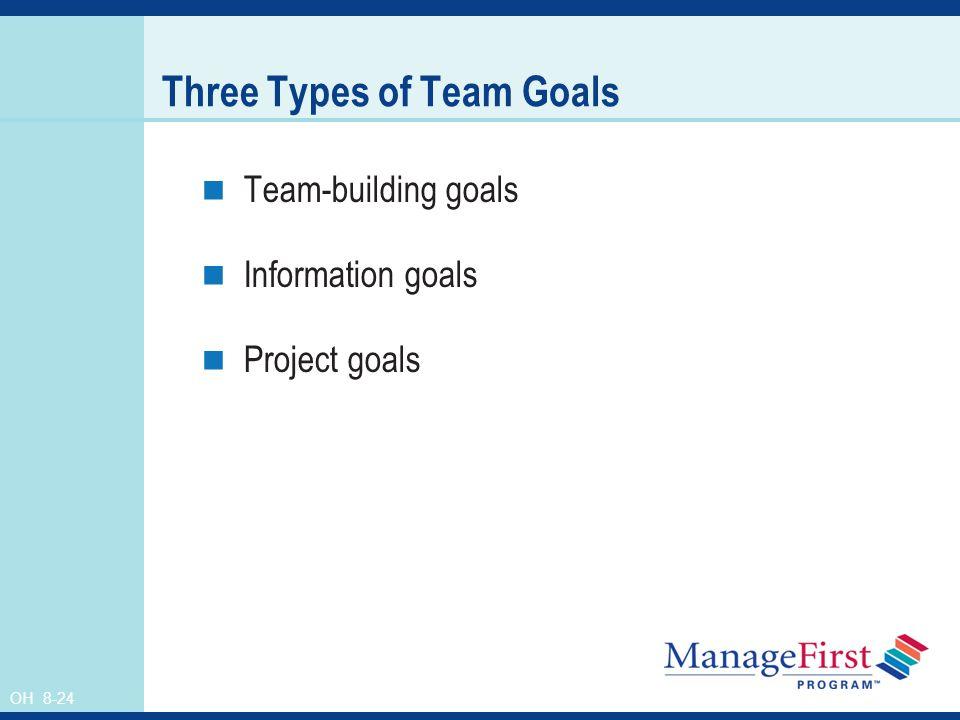 OH 8-24 Three Types of Team Goals Team-building goals Information goals Project goals