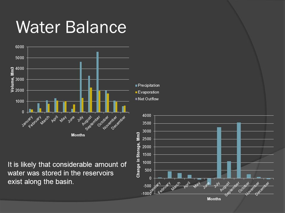 Water Balance It is likely that considerable amount of water was stored in the reservoirs exist along the basin.