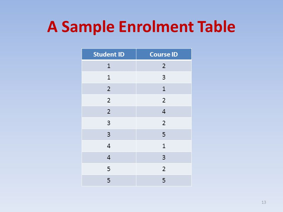 A Sample Enrolment Table Student IDCourse ID 12 13 21 22 24 32 35 41 43 52 55 13