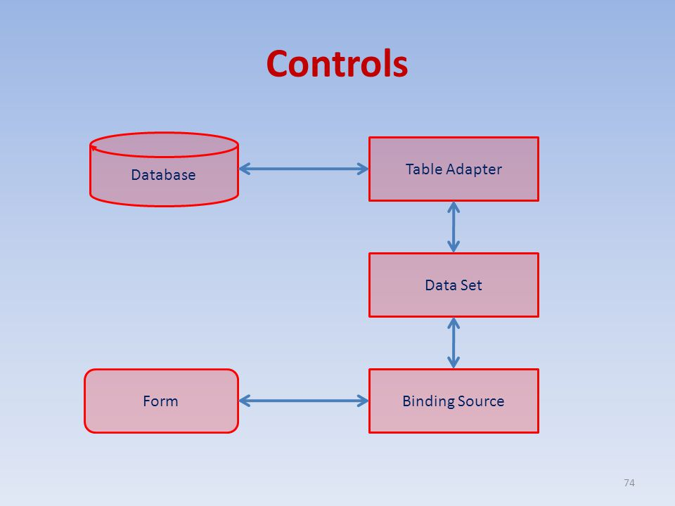 Controls 74 Database Table Adapter Data Set Binding SourceForm