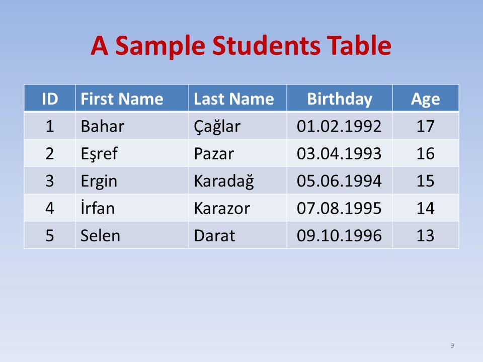 A Sample Students Table IDFirst NameLast NameBirthdayAge 1BaharÇağlar01.02.199217 2EşrefPazar03.04.199316 3ErginKaradağ05.06.199415 4İrfanKarazor07.08.199514 5SelenDarat09.10.199613 9