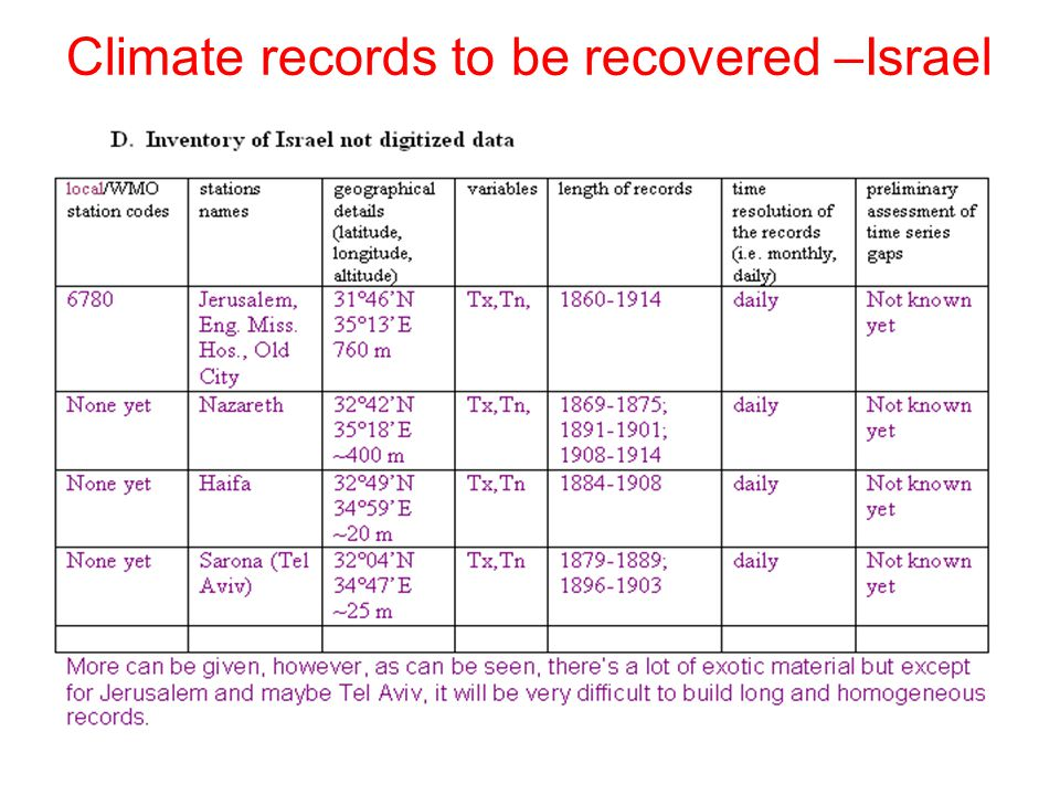 Climate records to be recovered –Israel