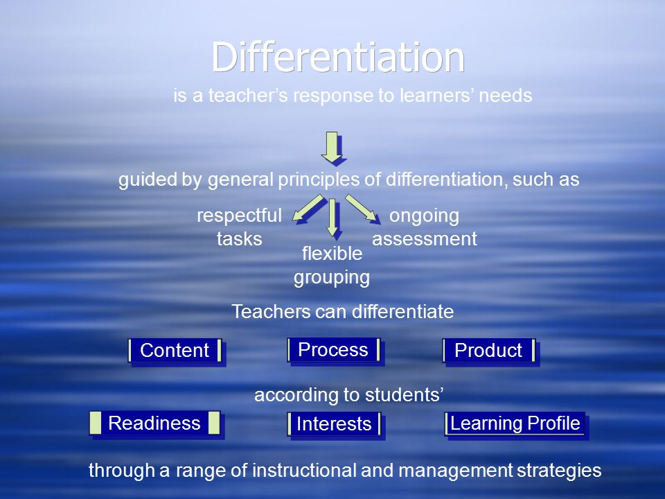 Differentiation is a teacher's response to learners' needs guided by general principles of differentiation, such as respectful tasks ongoing assessmen